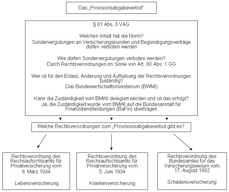 Das_Provisisionsabgabeverbot